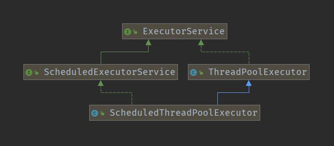 Java线程池详解