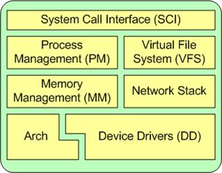 linux内核体系结构