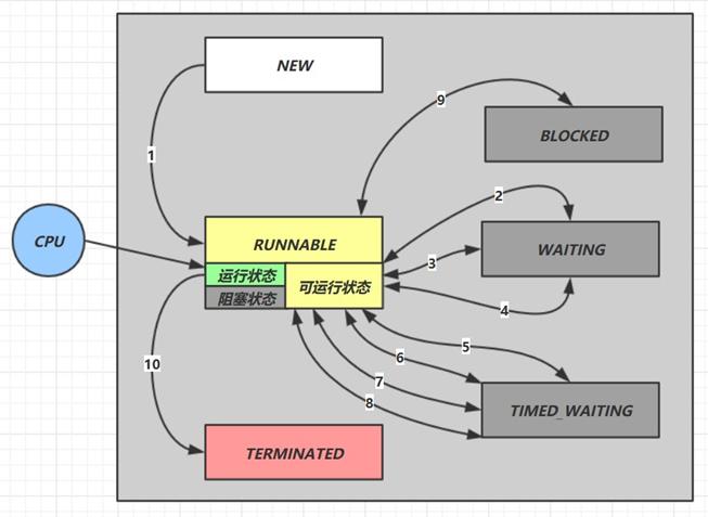ThreadPoolExecutor源码分析-线程池如何实现线程复用?